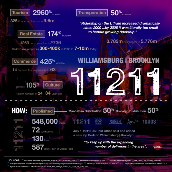 Williamsburg Brooklyn 11211, Breuk Iversen, infographic