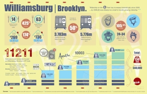 Williamsburg | Brooklyn InfoGraphic, 11211 ZIP Code, 11211 Magazine, Breuk Iversen, BinkNyc.com
