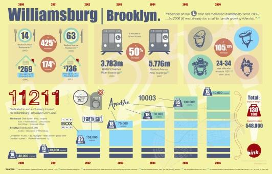 Williamsburg | Brooklyn InfoGraphic, 11211 ZIP Code, 11211 Magazine, Breuk Iversen, BinkNyc.com