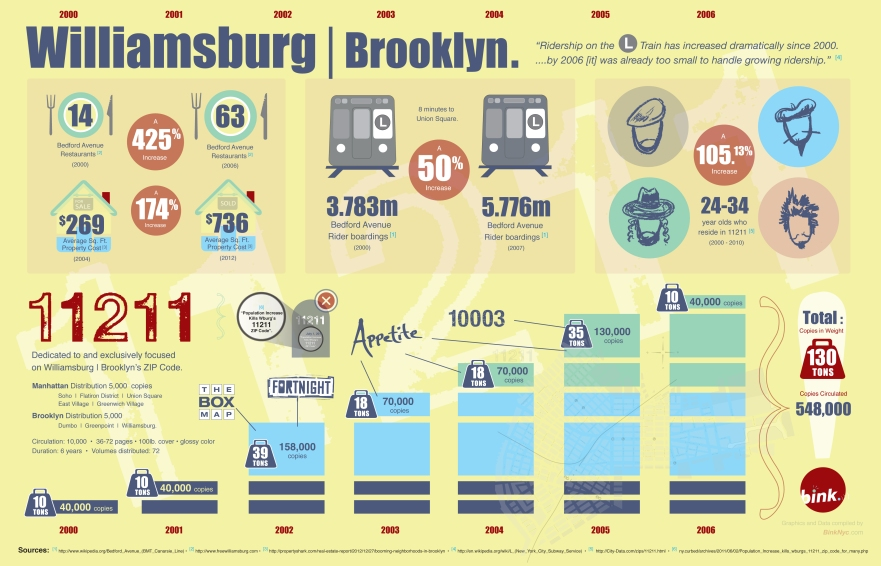 Williamsburg Brooklyn, 11211 infographic