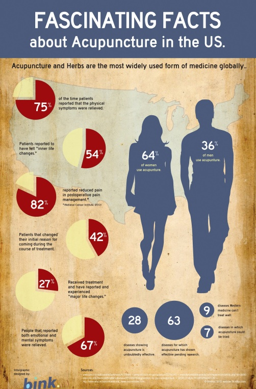 Acupuncture infographic, Stats, Acupuncture, Acupuncture in the US, Acupuncture Infographic