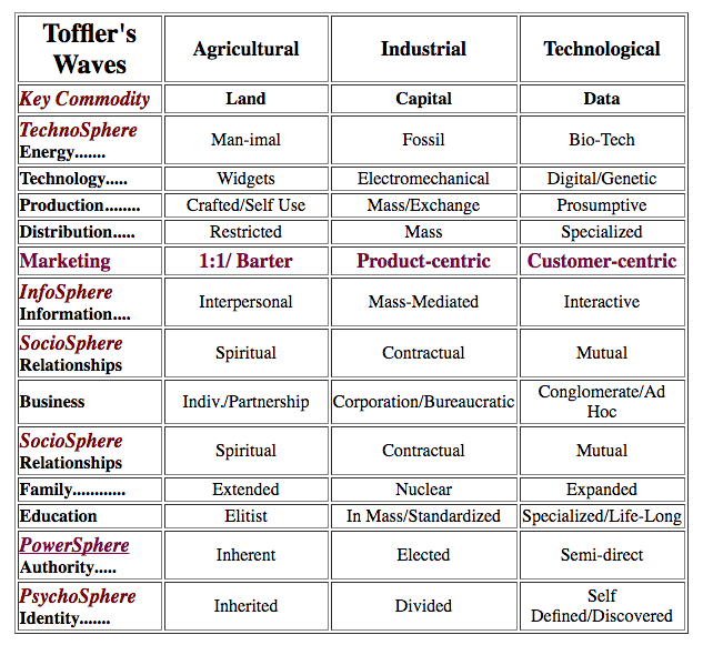 Toffler Waves.png