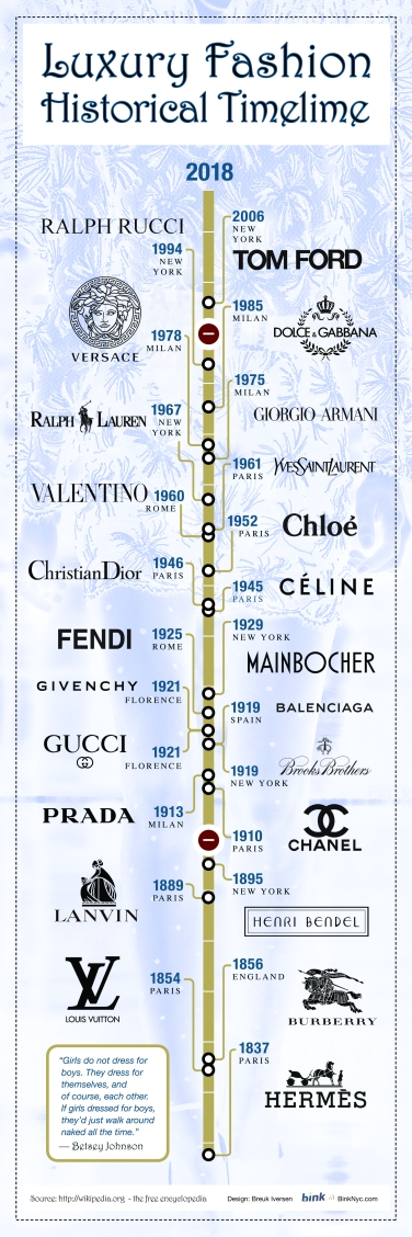 Fashion History, Luxury Fashion, Timeline infographic