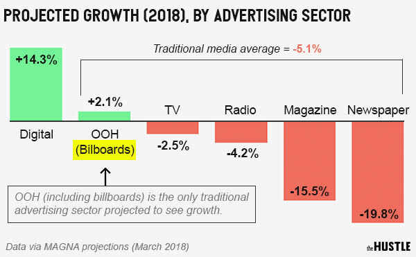 Projected Advertising Growth by the Hustle.jpg
